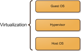 Virtualization Components