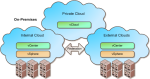VMWare Cloud Architecture