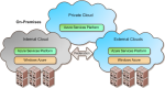 Microsoft Cloud Architecture